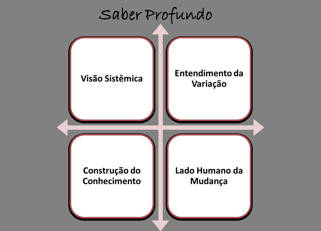 método