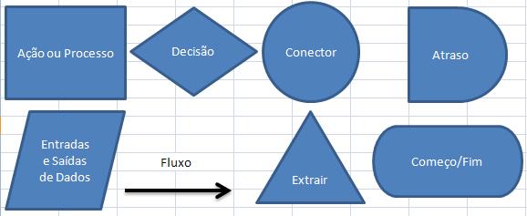 Símbolos utilizados em um Fluxograma