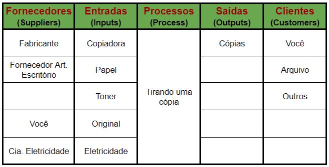 exemplo de SIPOC