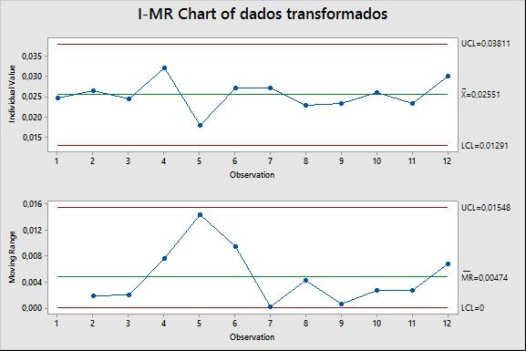 grafico de controle