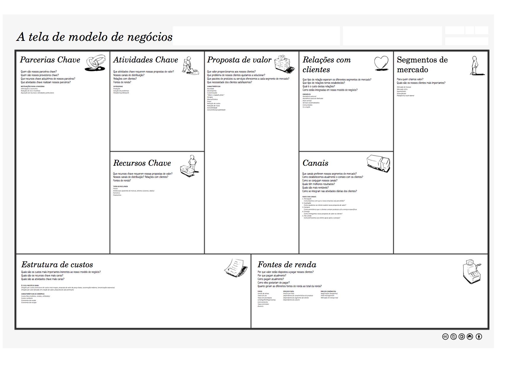 5eebab3faf1d Business Model Canvas: entenda seu negócio do jeito certo!
