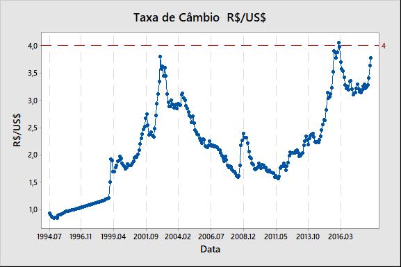 Figura 1: gráfico de tendência da taxa de câmbio.