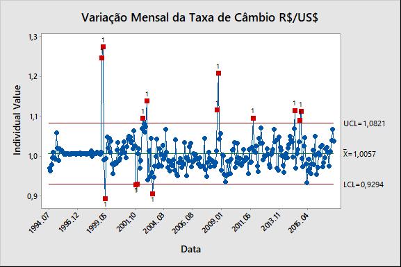 Figura 2: Variação Mensal da Taxa de Câmbio R$/US$.