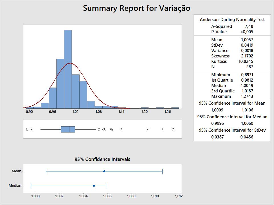 Figura 3: resumo estatístico da variação cambial mensal.