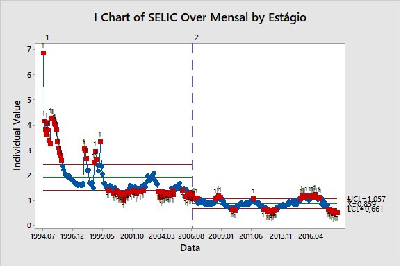 Figura 4: análise da taxa SELIC Over mensal.