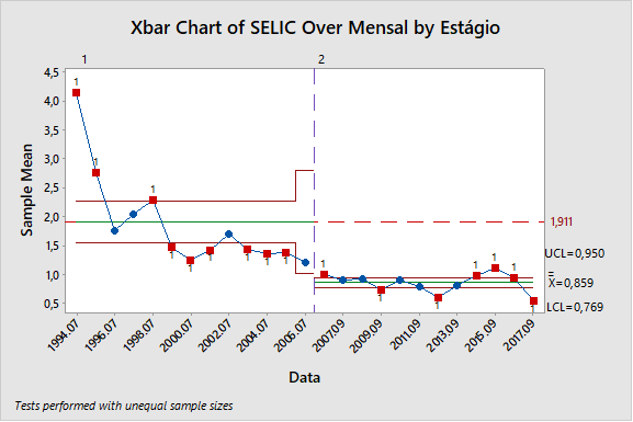 Figura 5: avaliação da taxa SELIC over mensal.