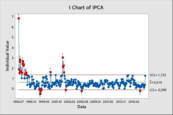 Figura 6: gráfico de controle do IPCA.