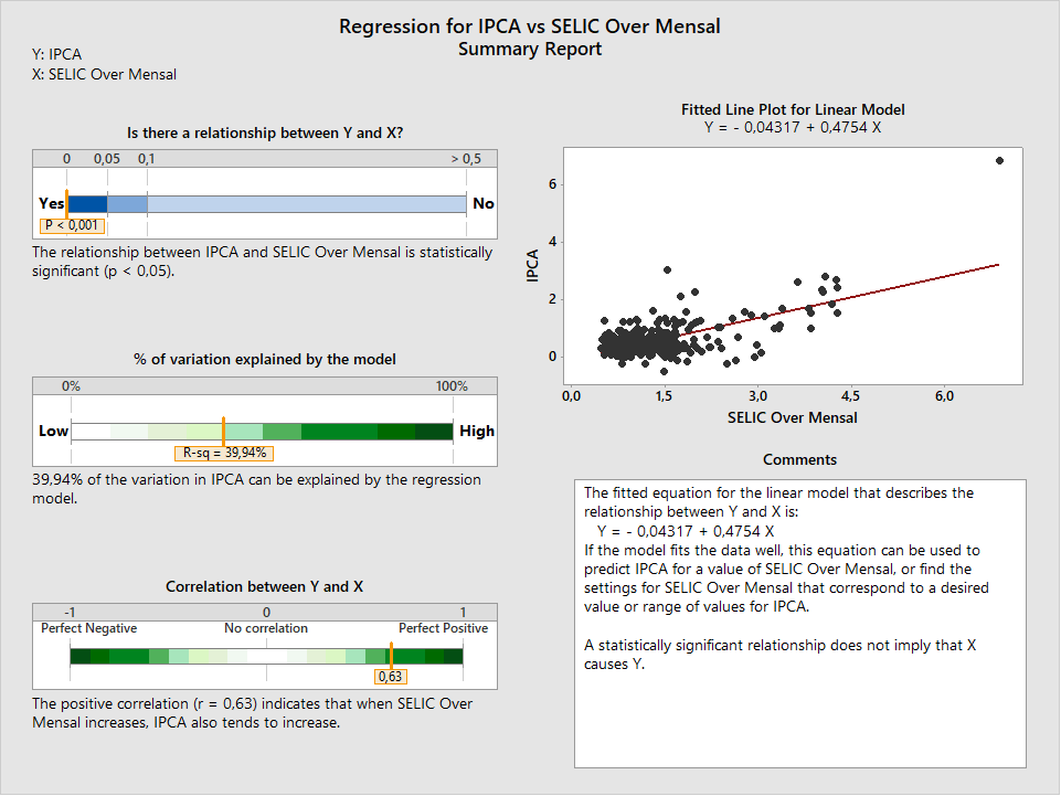 Figura 7: análise de regressão entre IPCA e SELIC.