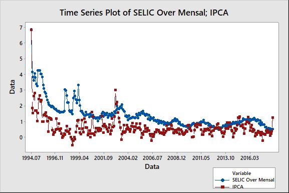 Figura 8: gráfico de tendência pela SELIC e IPCA.