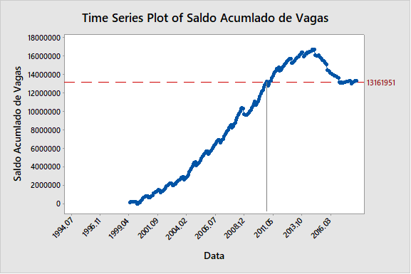 Figura 11: saldo acumulado de vagas no período.