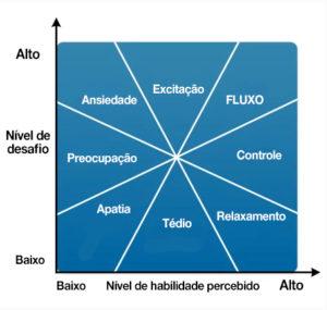 diagrama - fluxo