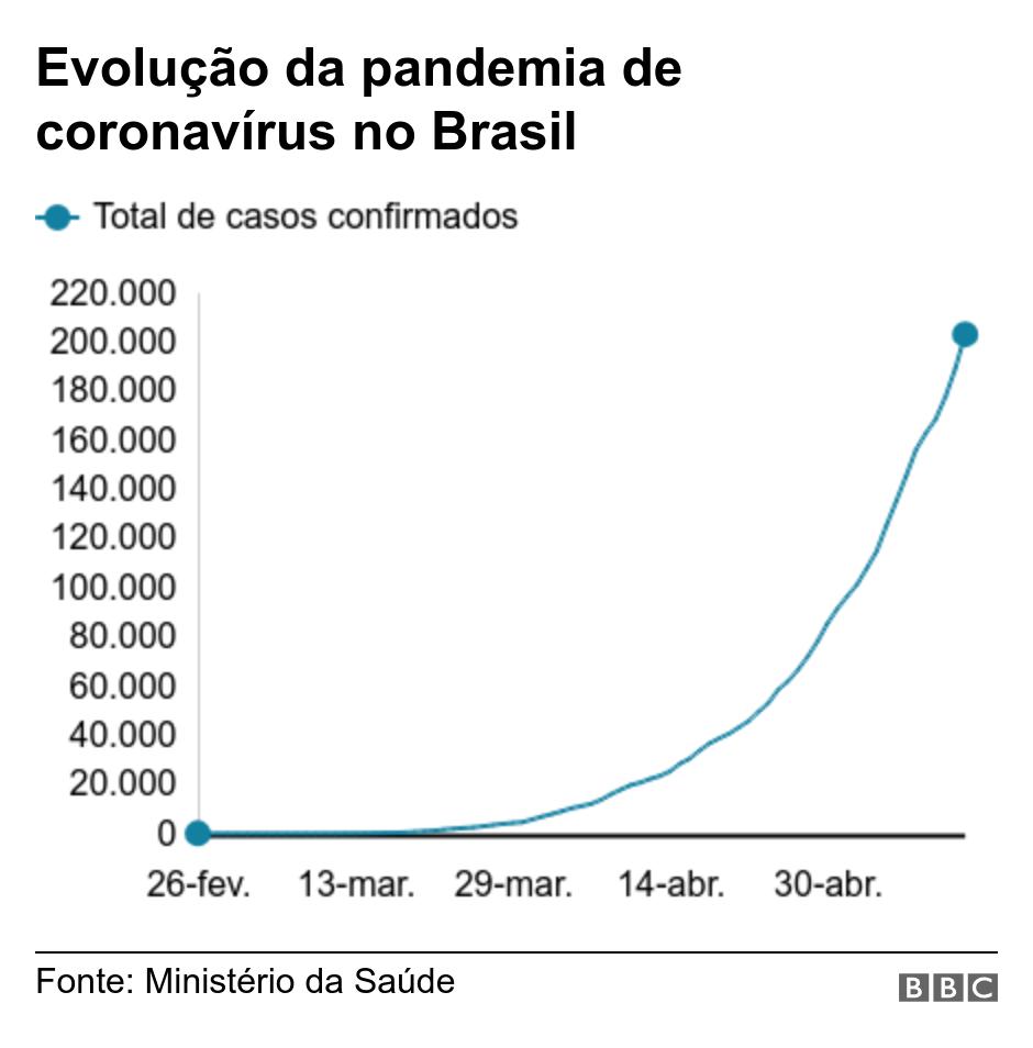 Estatística Coronavírus Brasil