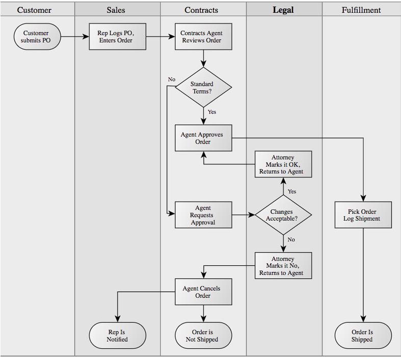 Fluxograma de Mapeamento de Processo