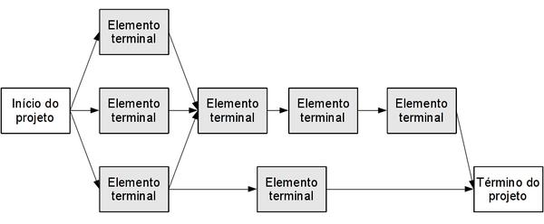 Figura 4: Exemplo de diagrama de rede. Visualização do projeto início – fim.
