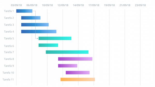 Figura 2: exemplo de gráfico de Gantt com interdependência entre tarefas.