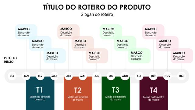 Figura 5: Exemplo de cronograma em linha do tempo com foco em um produto.