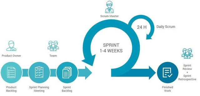 Figura 6: Exemplo de cronograma integrado a técnicas <em>Sprint</em>.