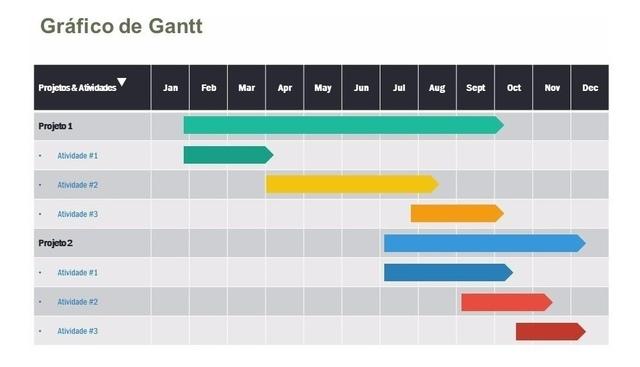 Figura 1: Exemplo de gráfico de Gantt para dois projetos.