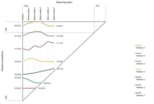 Figura 3: Exemplo de gráfico de milestones (marcos do projeto)