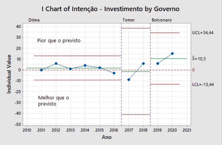 Gráfico de controle do percentual de empresas que erraram na expectativa de investimento