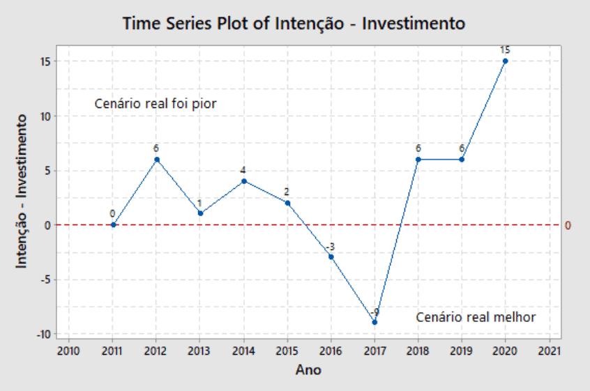 Grafico - Porcentagem de empresas que erraram na expectativa de investimento