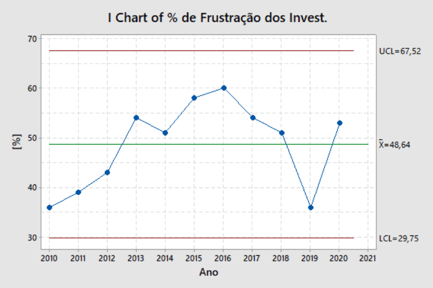 Gráfico Investimentos realizados parcialmente para indústria