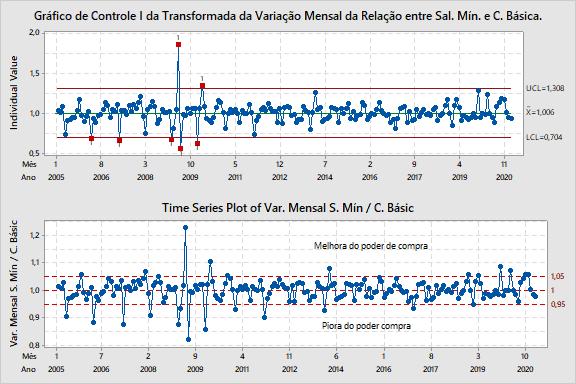 Figura 5: análise da Variação Mensal da Relação entre Sal. Mín. e C. Básica.