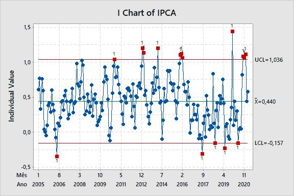 Figura 6: gráfico de controle de individuais da variação mensal do IPCA