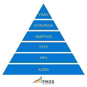 Piramede KPI