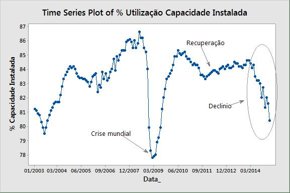 Gráfico de Controle - Execução do Investimento